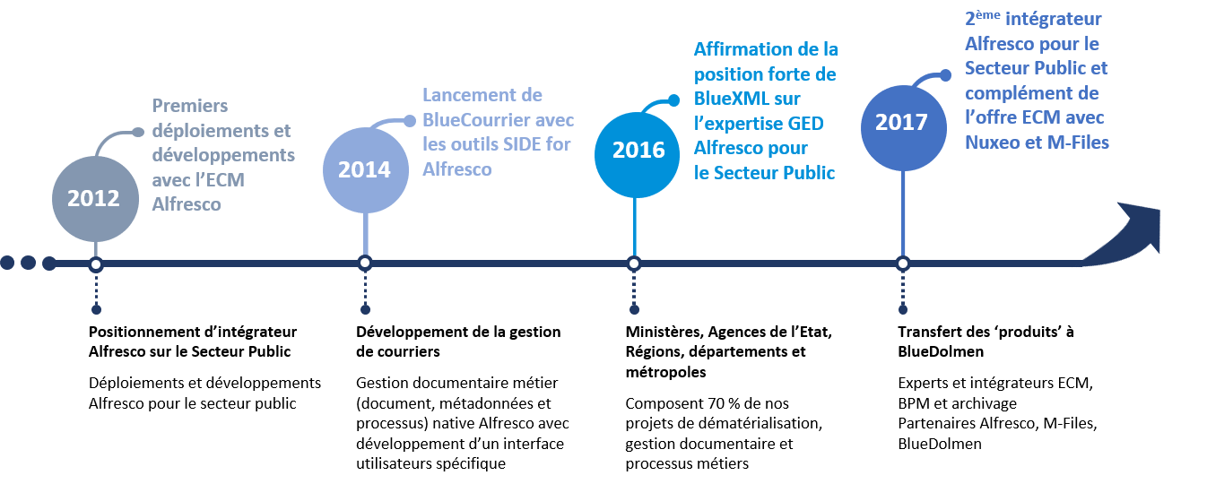Historique BlueXML 2012 / 2017