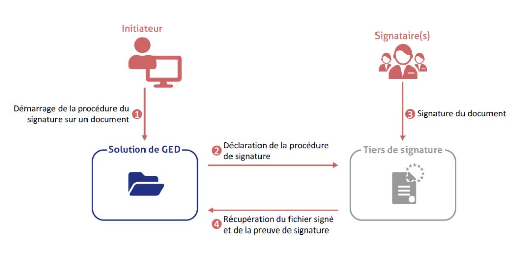 Schéma BlueSign - bluexml expert ECM GED BPM Archivage Signature électronique Yousign