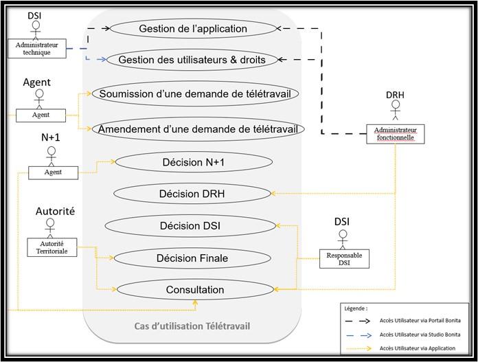 Bonita processus métiers Diagramme ECM BPM bluexml